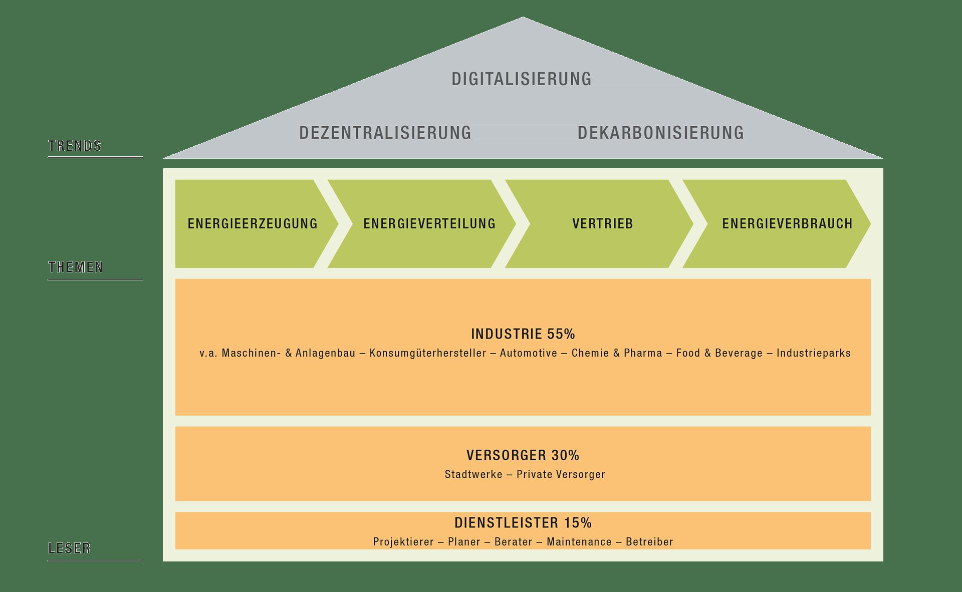 Energy 4.0 fokussiert das Haus der Digitalisierung der Energie