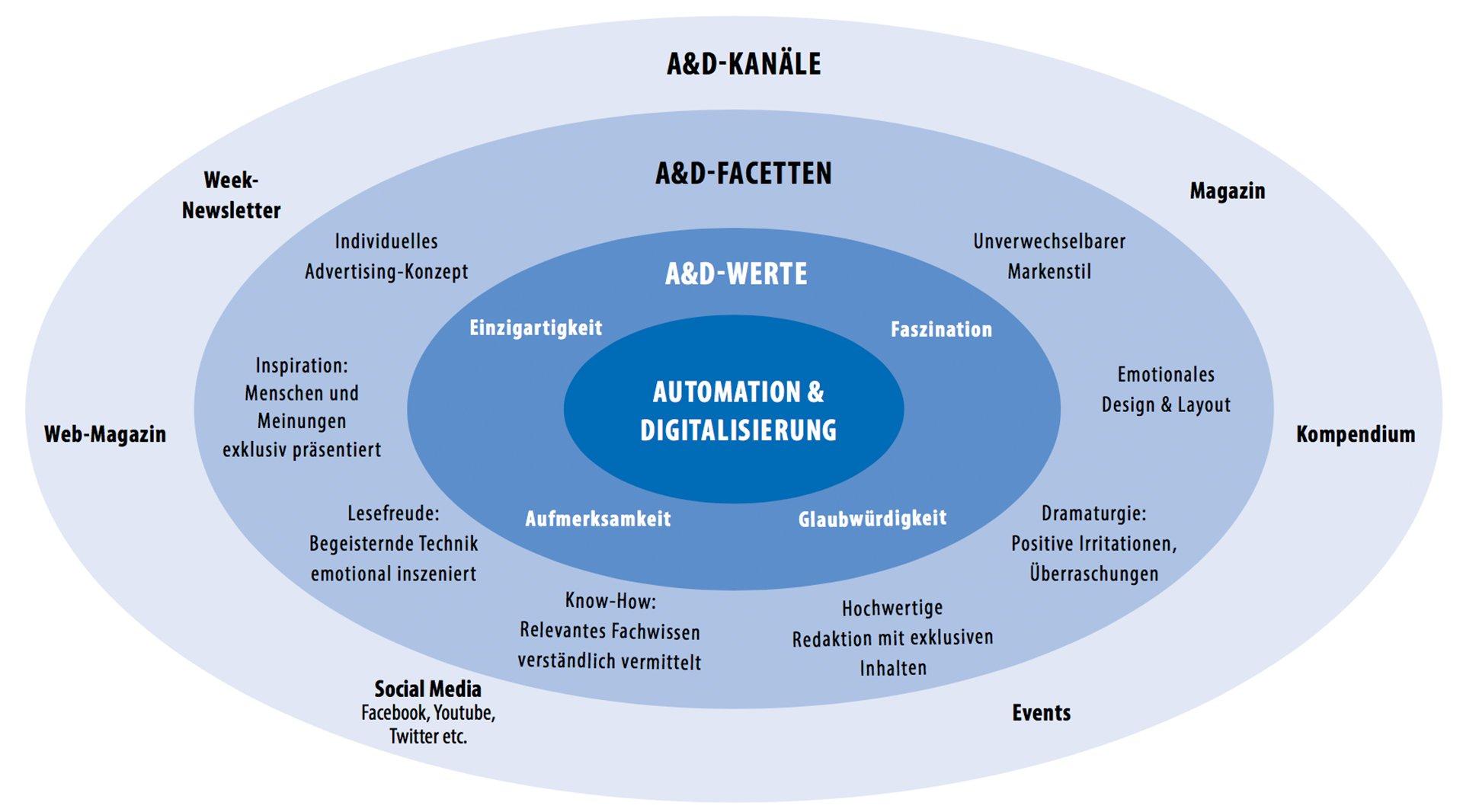 A&D – Die Marke